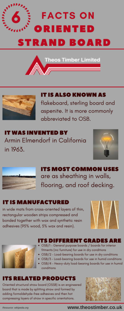 oriented strand board facts